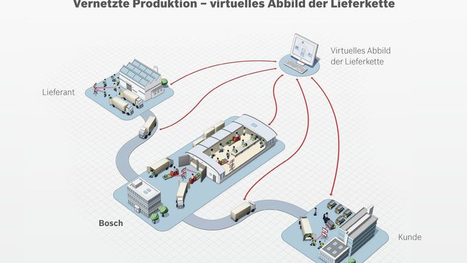 Bosch, Logistikaward, VDA, 2014