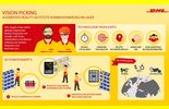 DHL, Virtuelle Brille, augmented reality