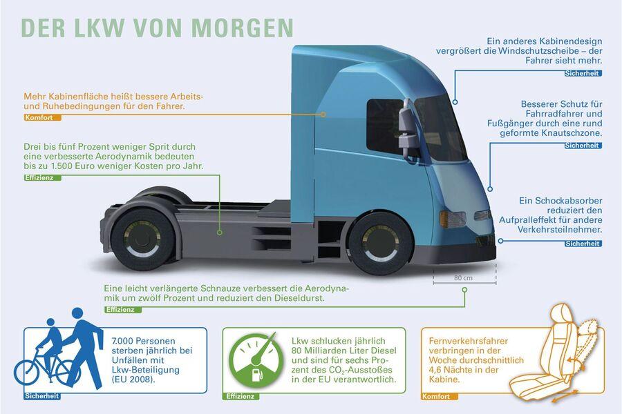 aerodynamik sicherer und sauberer eurotransport. Black Bedroom Furniture Sets. Home Design Ideas