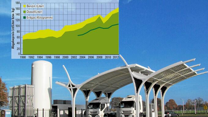 Verkehr, LNG-Tankstelle